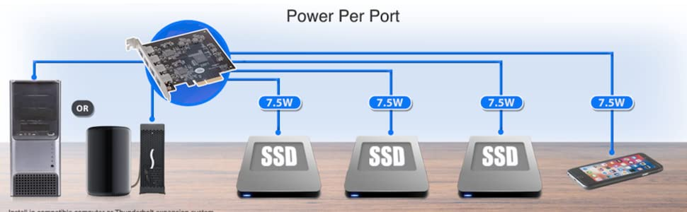 Power Per Port