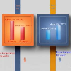 Efficient insulation performance