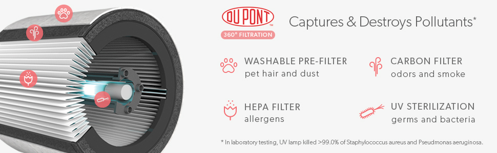 360 HEPA Filtration with Dupont Filter Medium TruSens Air Purifier UV Light Sterilization Kills Bacteria Germs Odor Allergens in Home Dual Airflow for Full Coverage
